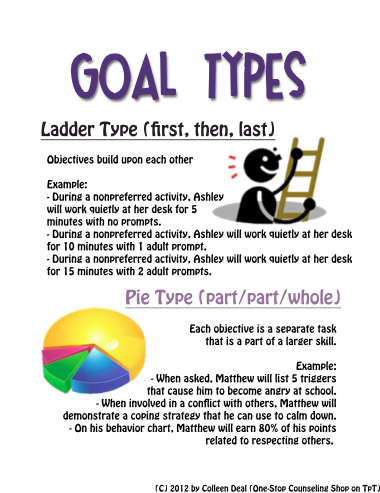New Product :: Social Emotional IEP Goal Writing Guide | One-Stop ...